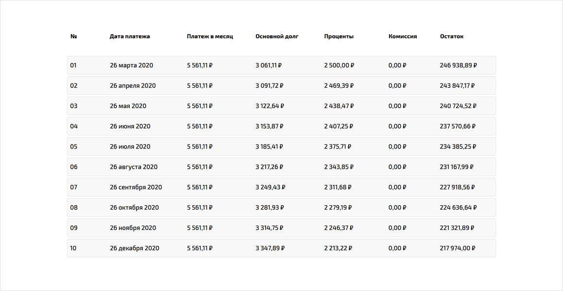 Расчёт платежей по кредиту