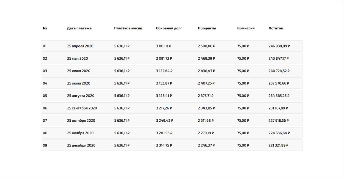 Расчёт кредита при изменении ставки